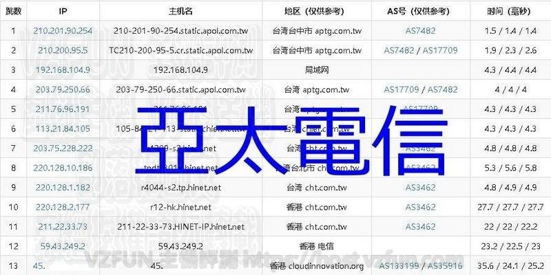 [有評測] Yecaoyun 野草云 香港機房 10GB 硬碟 / 1 GB 記憶體 / 1 core / 2M 不限流量 / KVM VPS / 月付 38 人民幣